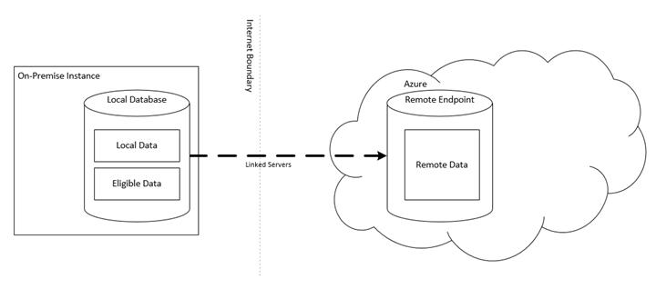 SQL-Server-data-Migration